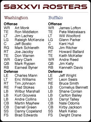 Super Bowl Rosters