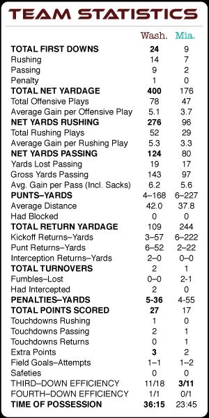 SB XVII Team Statistics