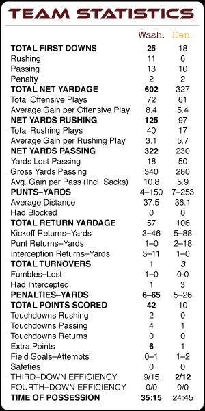 SB XXII Team Statistics