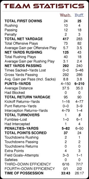 Super Bowl XXVI Statistics